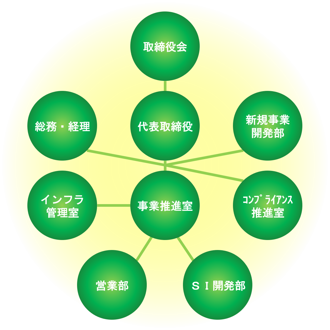組織図_20200101